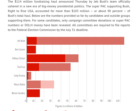 Image for Bush Fundraising Numbers Illustrate The Problem of Big Money in Elections